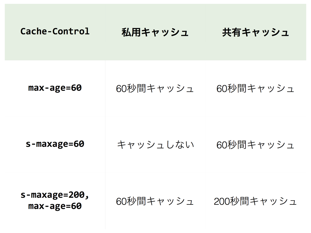 Cache-Controlのmax-age, s-maxageとクライアント・プロキシの振る舞い